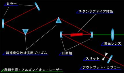 Ti:Sapphire Laser