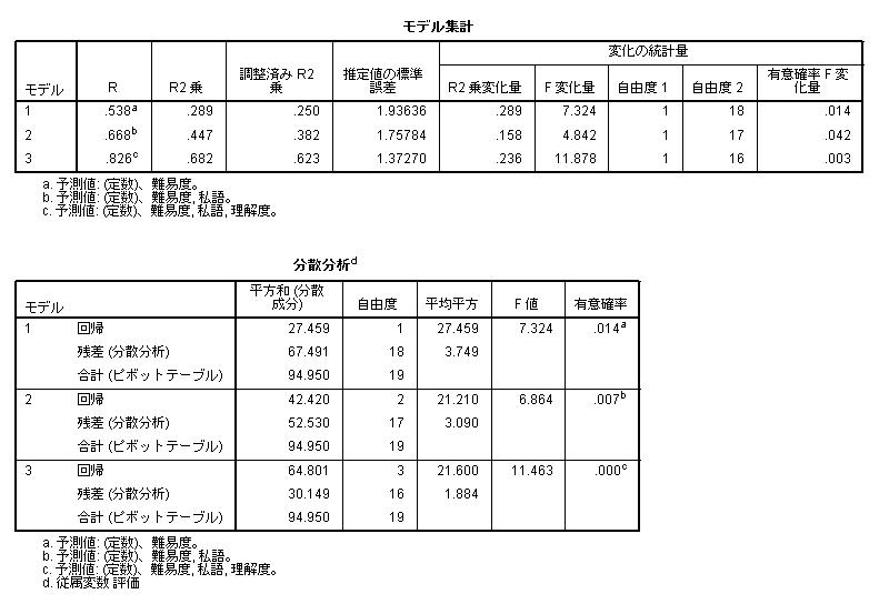 23-3. 有意水準と検出力   統計学の時間 ...
